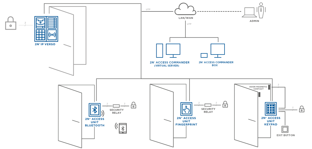 access control connection overview